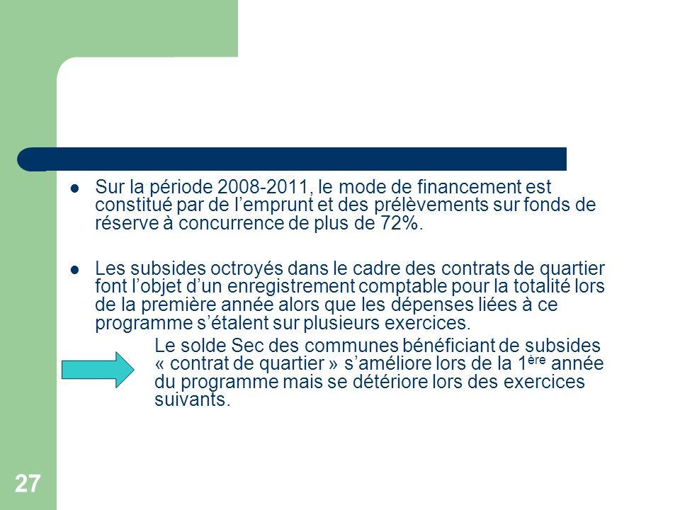 Sur la période 2008-2011, le mode de financement est constitué par de l'emprunt et des prélèvements sur fonds de réserve à concurrence de plus de 72%.