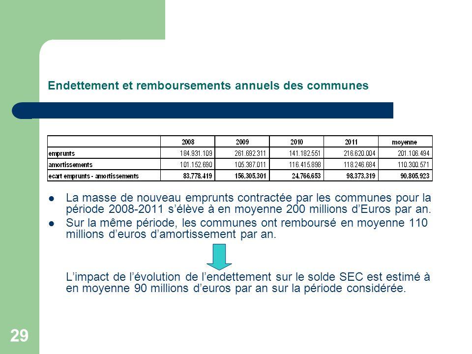Endettement et remboursements annuels des communes