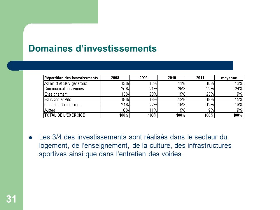Domaines d'investissements