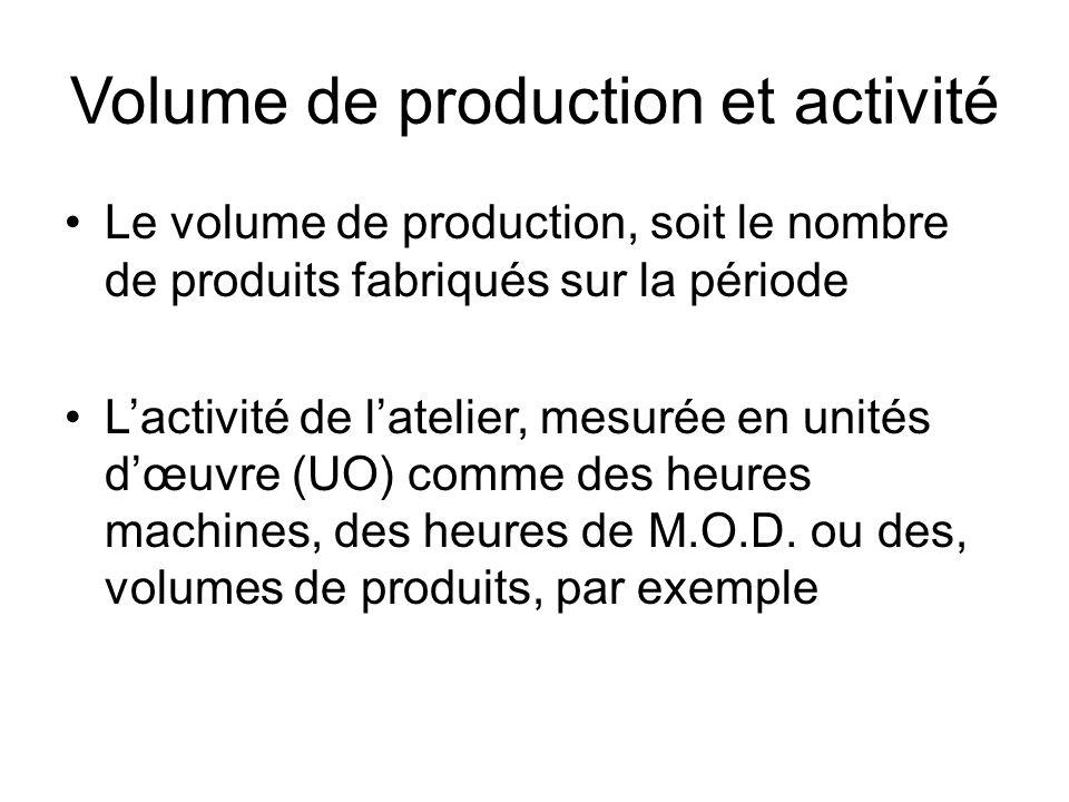 Volume de production et activité