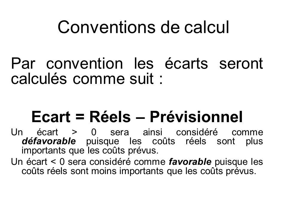 Ecart = Réels – Prévisionnel