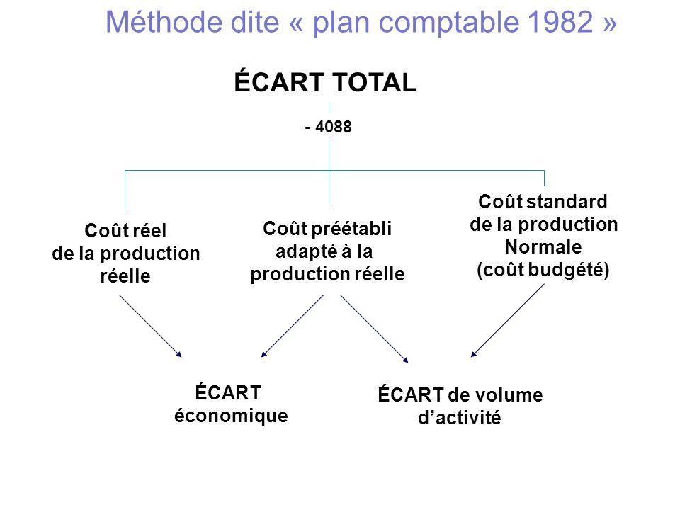 Méthode dite « plan comptable 1982 »