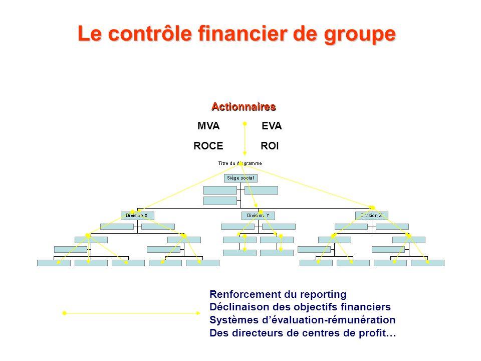 Le contrôle financier de groupe