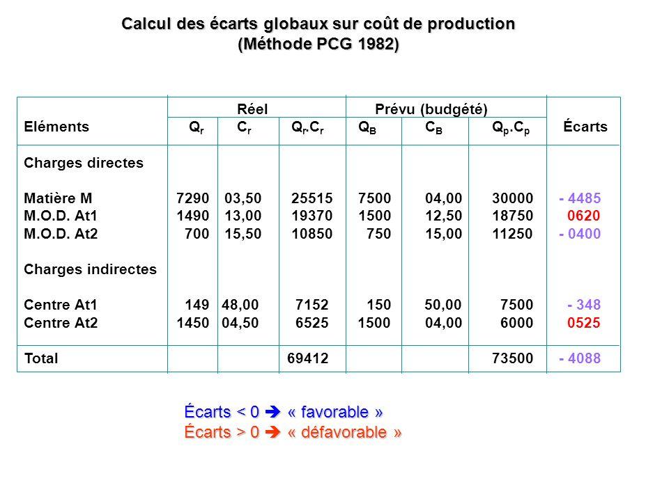 Calcul des écarts globaux sur coût de production