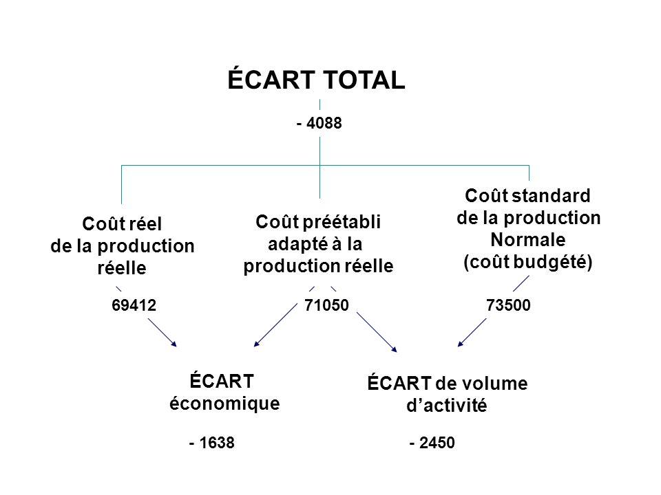 ÉCART TOTAL Coût standard de la production Normale Coût préétabli