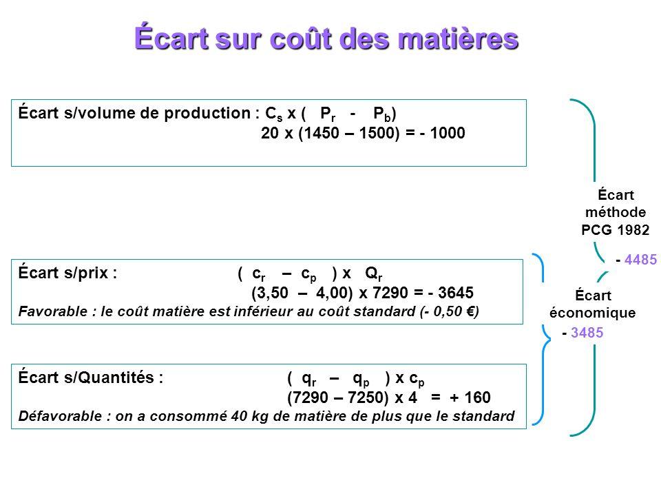 Écart sur coût des matières