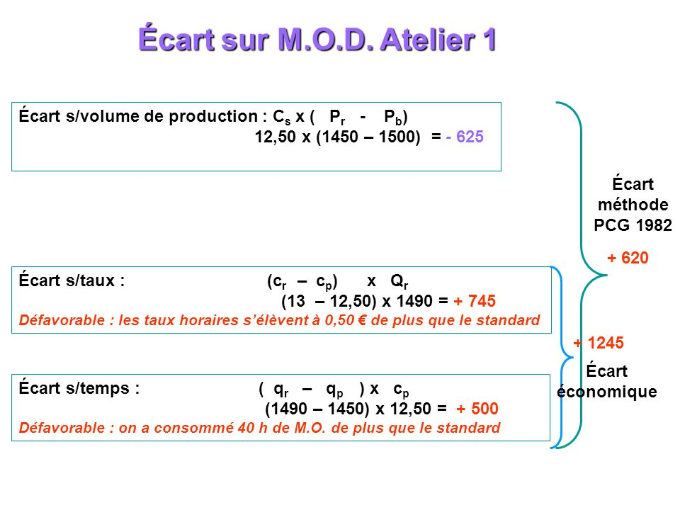 Écart sur M.O.D. Atelier 1 Écart s/volume de production : Cs x ( Pr - Pb) 12,50 x (1450 – 1500) = - 625.