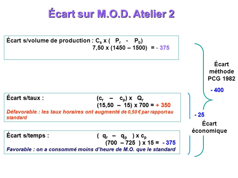 Écart sur M.O.D. Atelier 2 Écart s/volume de production : Cs x ( Pr - Pb) 7,50 x (1450 – 1500) = - 375.