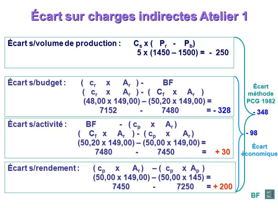 Écart sur charges indirectes Atelier 1