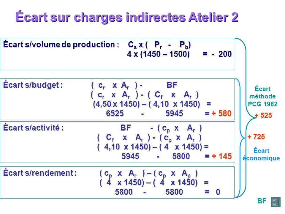 Écart sur charges indirectes Atelier 2