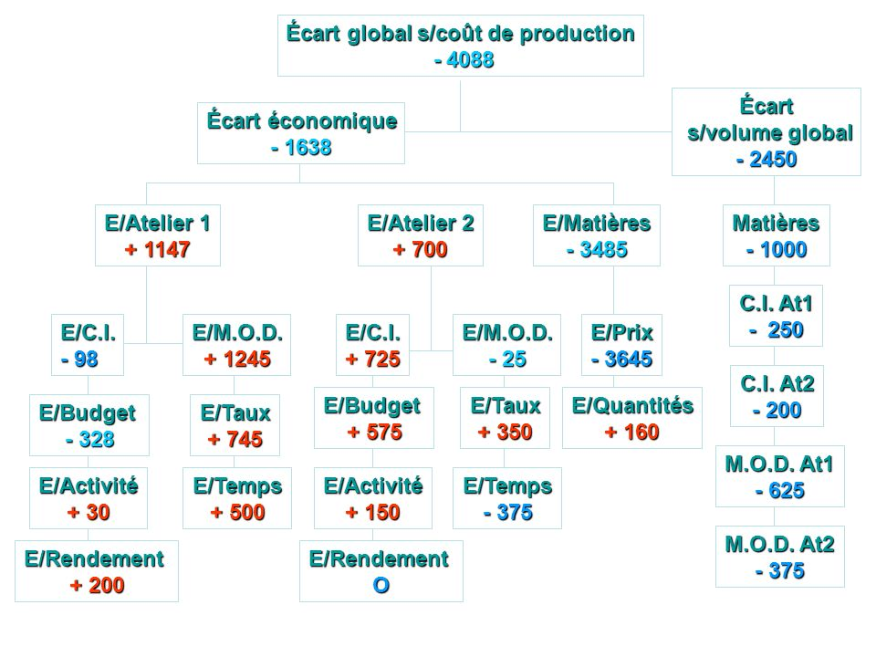 Écart global s/coût de production