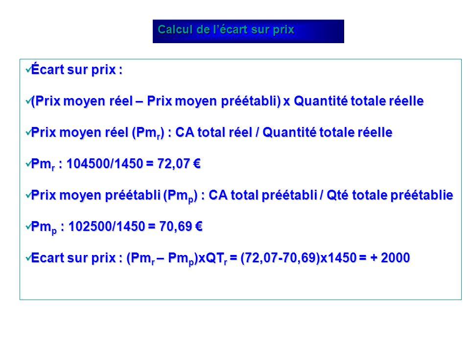 (Prix moyen réel – Prix moyen préétabli) x Quantité totale réelle