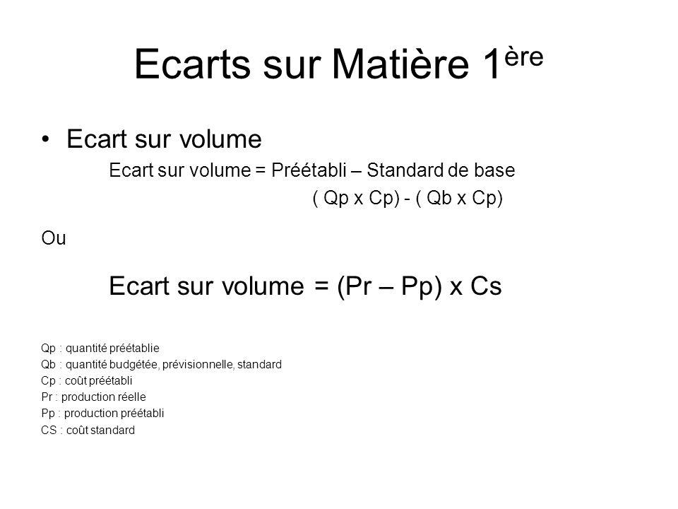 Ecarts sur Matière 1ère Ecart sur volume