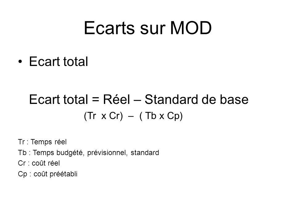 Ecarts sur MOD Ecart total Ecart total = Réel – Standard de base