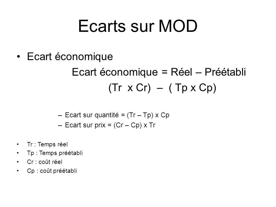 Ecarts sur MOD Ecart économique Ecart économique = Réel – Préétabli