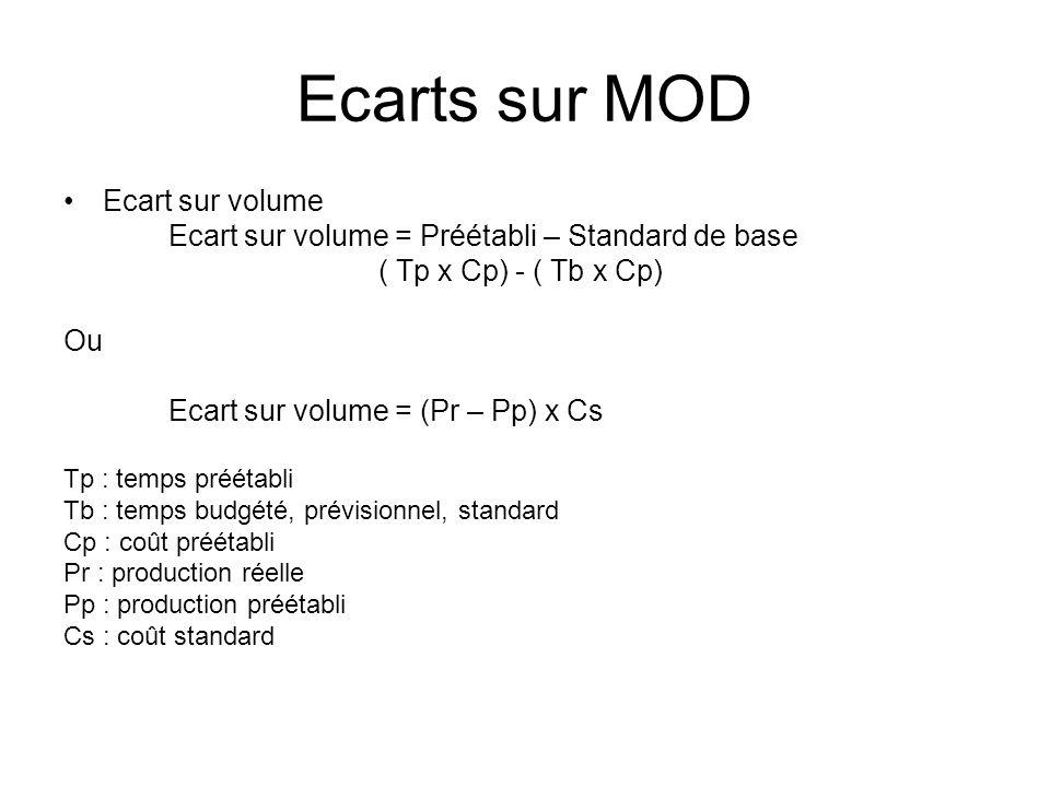 Ecarts sur MOD Ecart sur volume