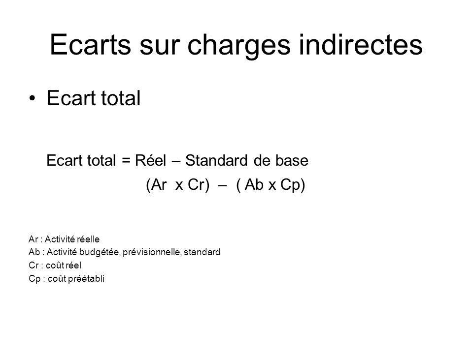 Ecarts sur charges indirectes