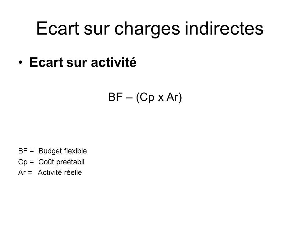 Ecart sur charges indirectes