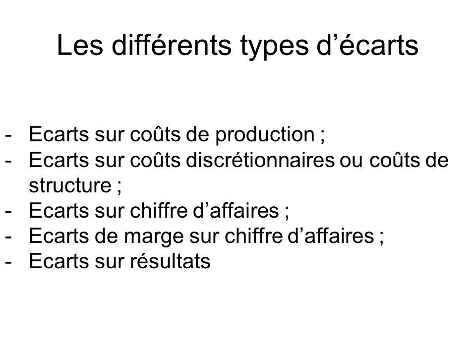 Les différents types d'écarts