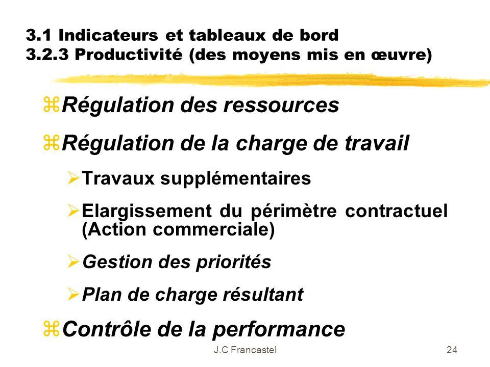 Régulation des ressources Régulation de la charge de travail