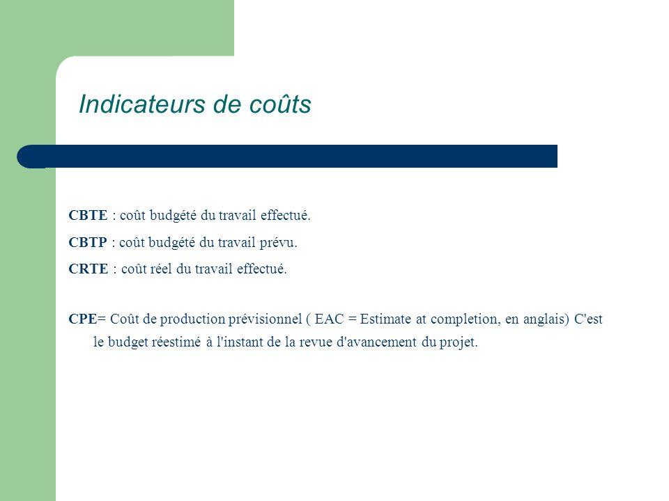 Indicateurs de coûts CBTE : coût budgété du travail effectué.