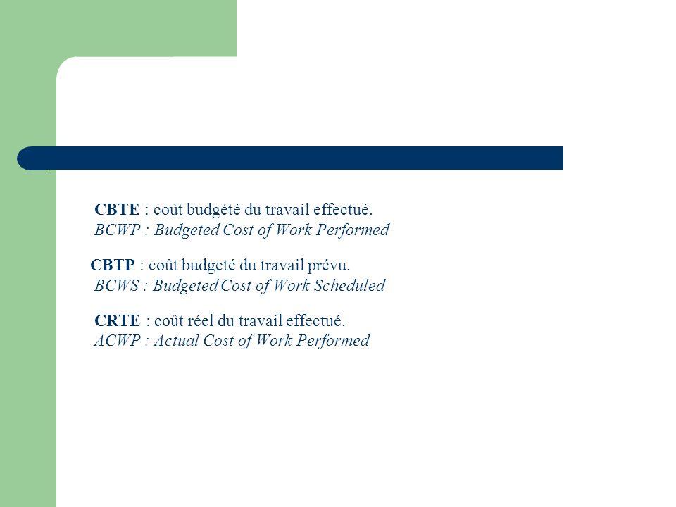 CBTE : coût budgété du travail effectué