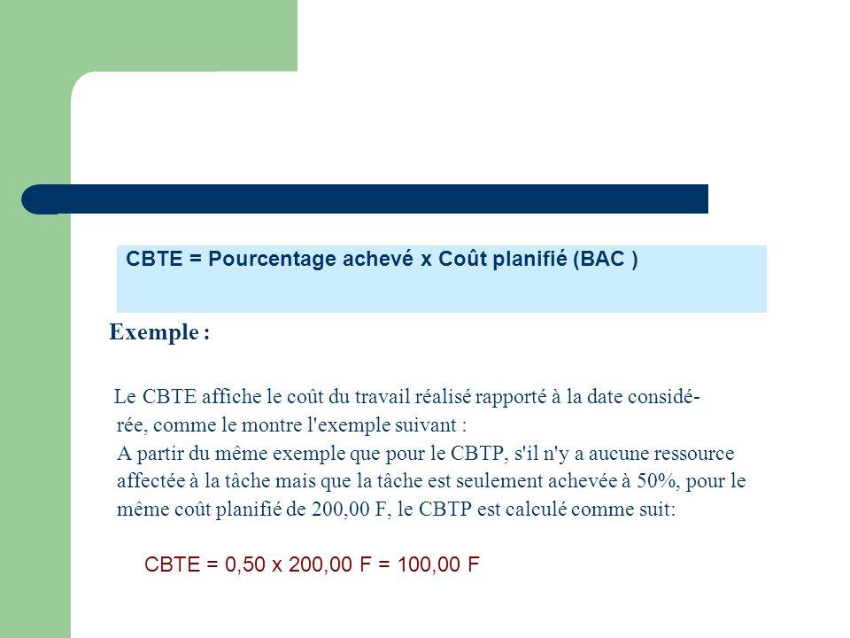 CBTE = Pourcentage achevé x Coût planifié (BAC )