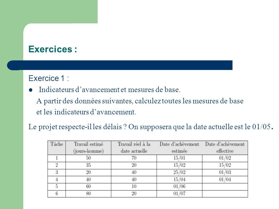 Exercices : Exercice 1 : Indicateurs d'avancement et mesures de base.