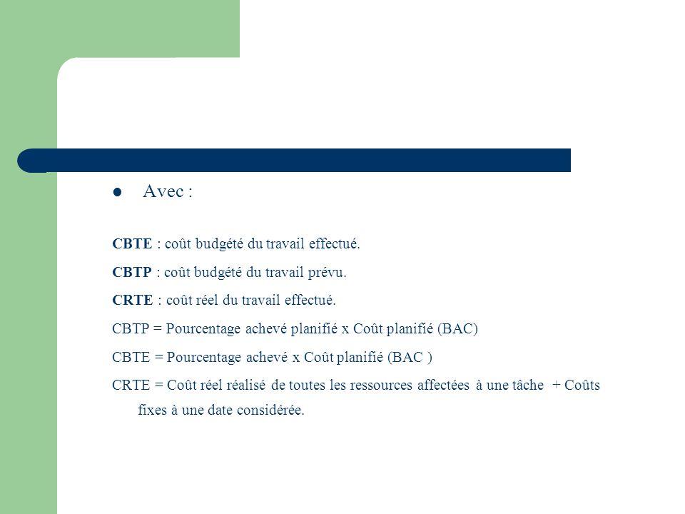 Avec : CBTE : coût budgété du travail effectué.