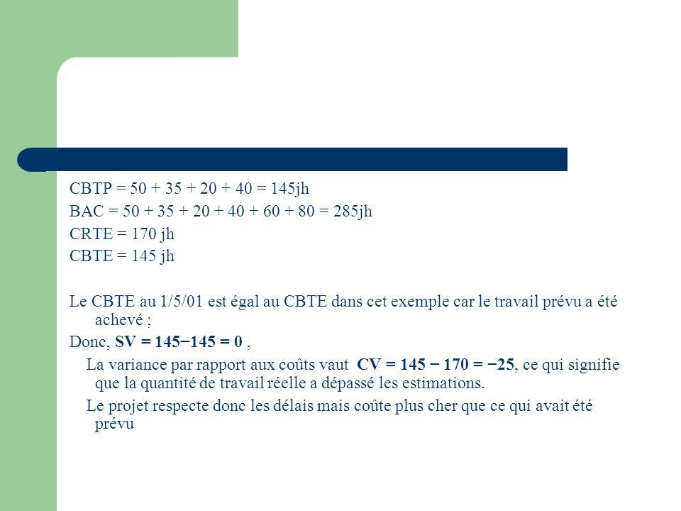 CBTP = 50 + 35 + 20 + 40 = 145jh BAC = 50 + 35 + 20 + 40 + 60 + 80 = 285jh. CRTE = 170 jh. CBTE = 145 jh.