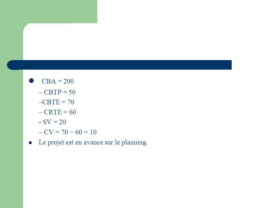 CBA = 200 – CBTP = 50 –CBTE = 70 – CRTE = 60 - SV = 20