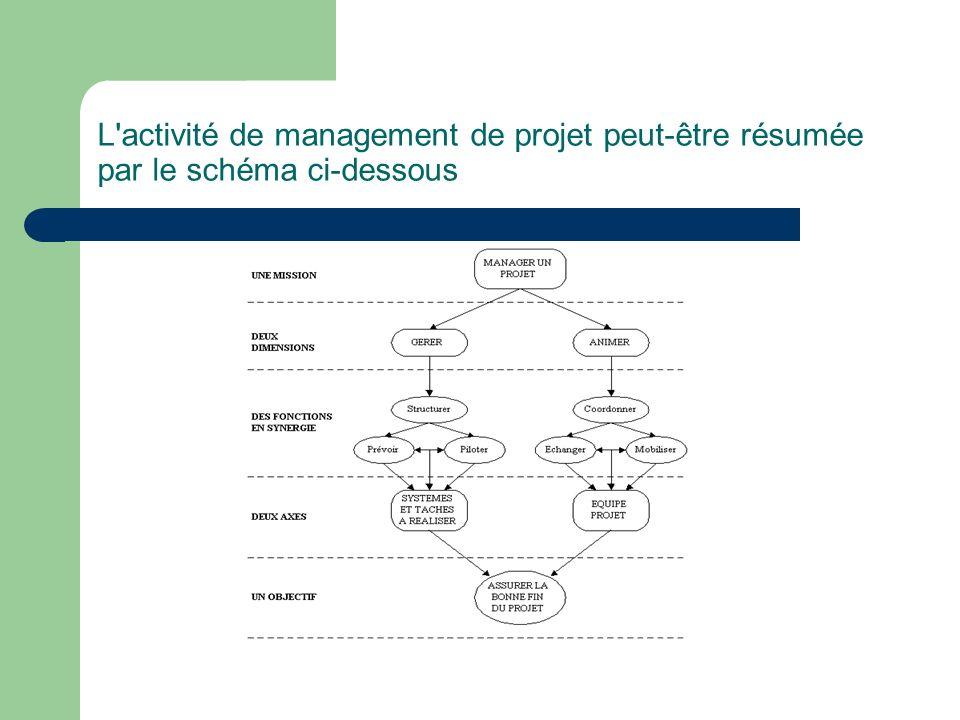 L activité de management de projet peut-être résumée par le schéma ci-dessous