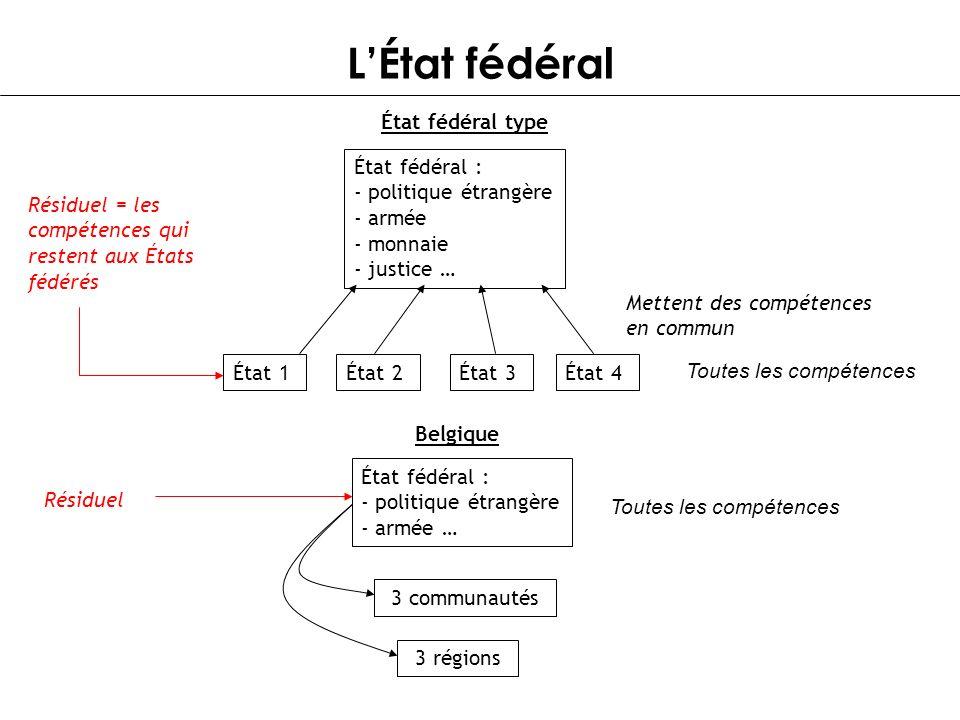 L'État fédéral État fédéral type État fédéral : politique étrangère