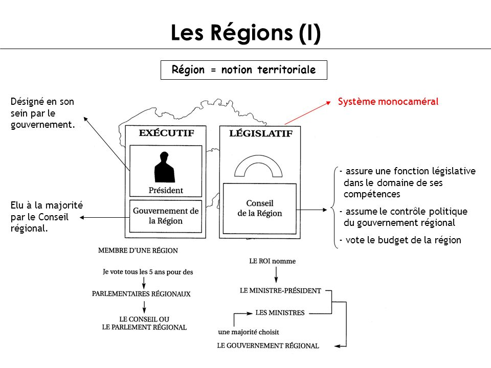 Région = notion territoriale