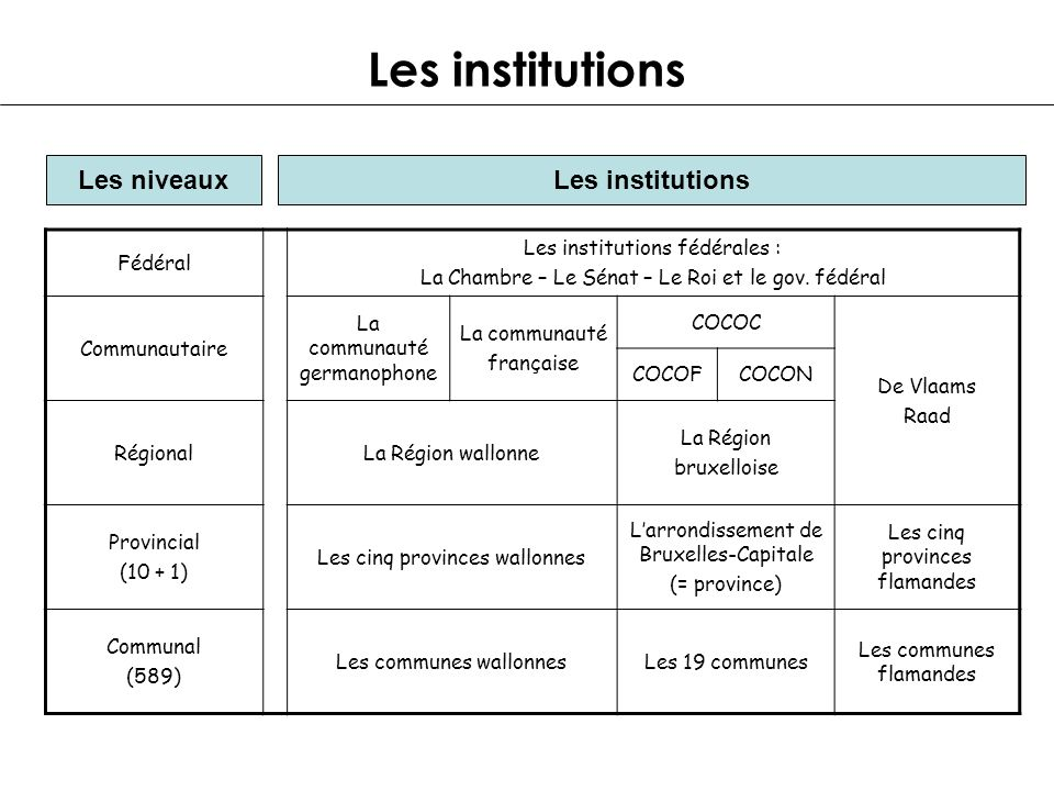 Les institutions Les niveaux Les institutions Fédéral