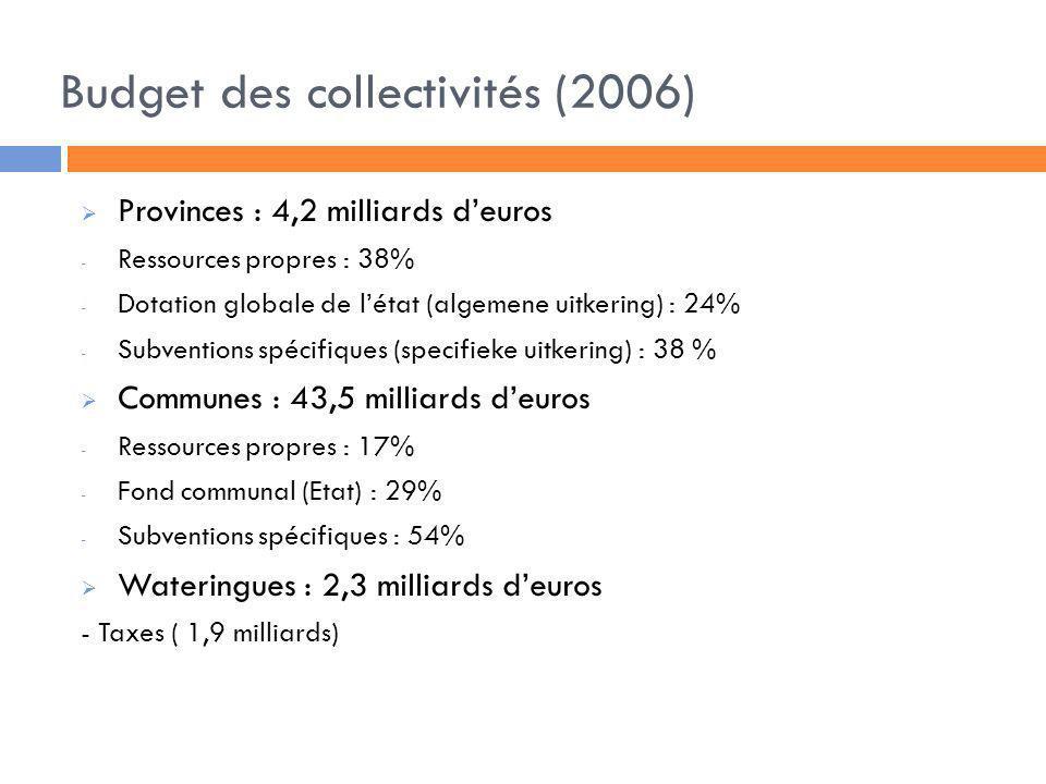Budget des collectivités (2006)