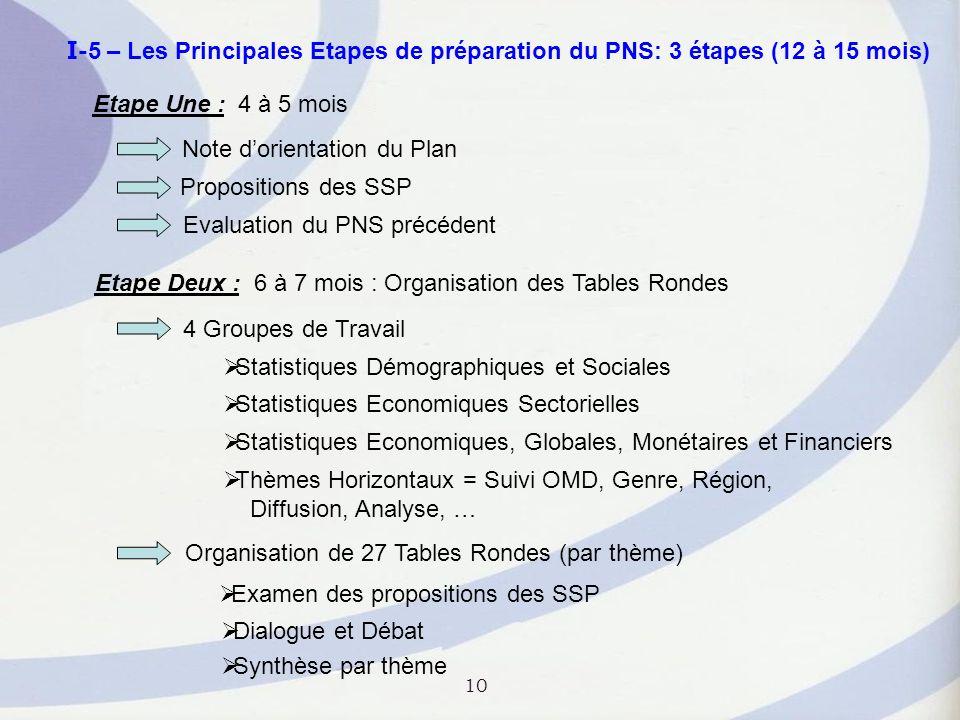I-5 – Les Principales Etapes de préparation du PNS: 3 étapes (12 à 15 mois)
