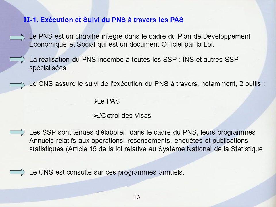 II-1. Exécution et Suivi du PNS à travers les PAS