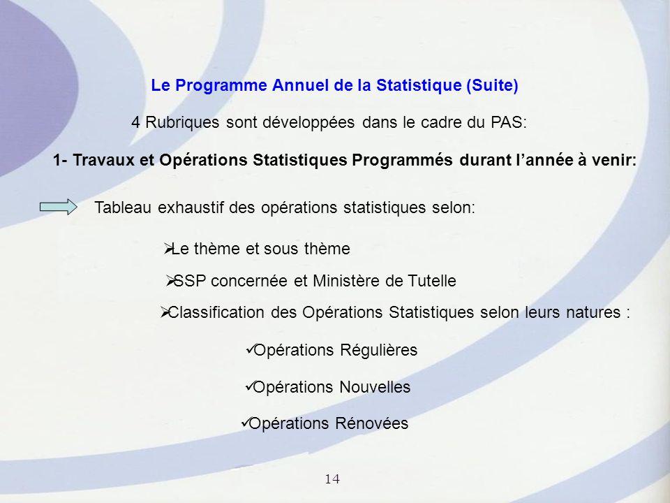 Le Programme Annuel de la Statistique (Suite)