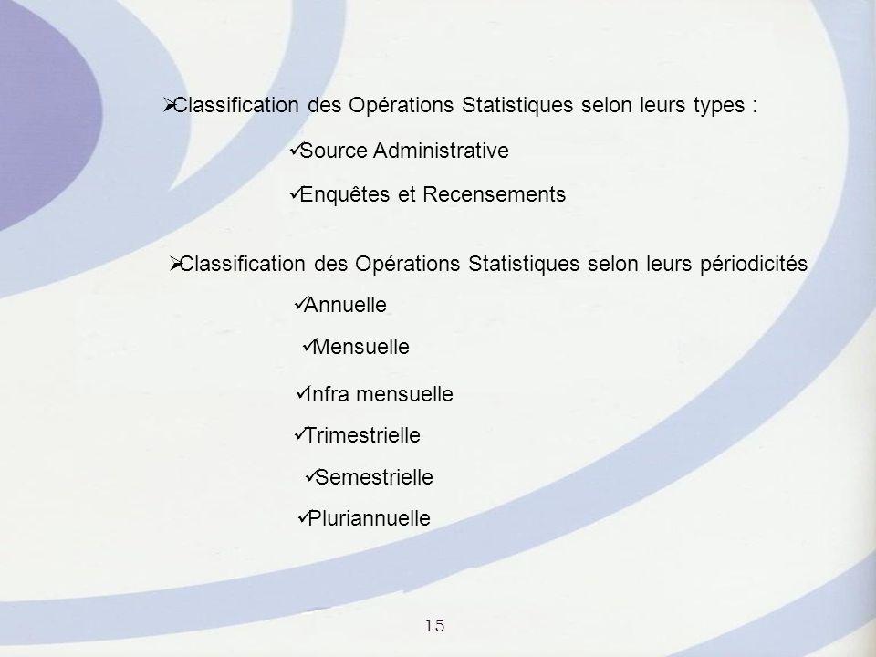 Classification des Opérations Statistiques selon leurs types :
