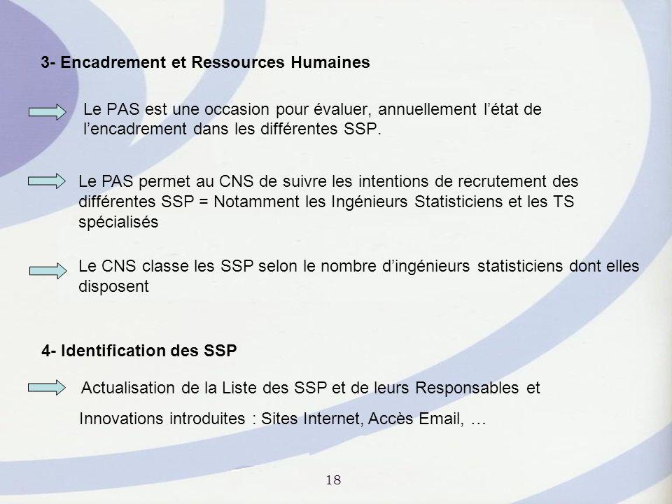 3- Encadrement et Ressources Humaines