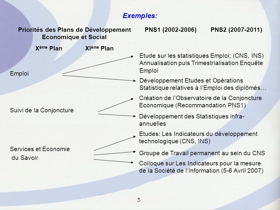 Priorités des Plans de Développement Economique et Social