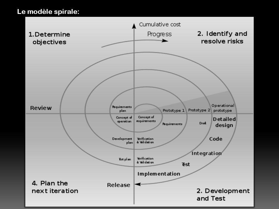 Le modèle spirale: