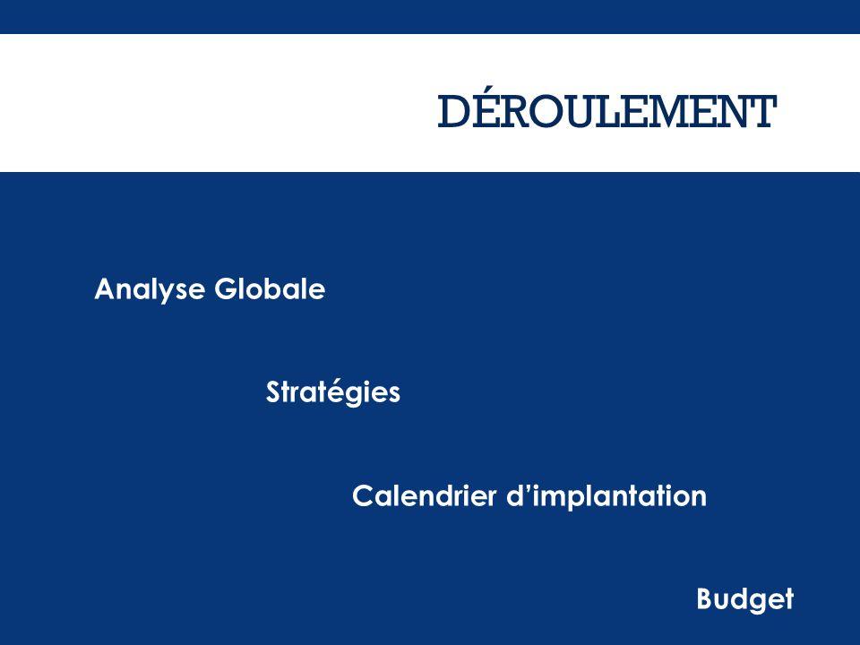DÉROULEMENT Analyse Globale Stratégies Calendrier d'implantation