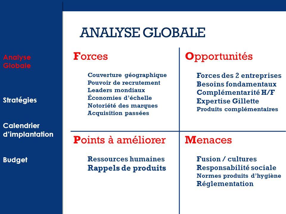ANALYSE GLOBALE Forces Opportunités Points à améliorer Menaces