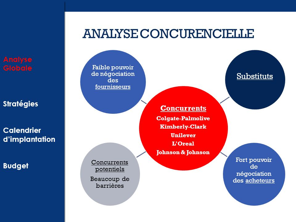 ANALYSE CONCURENCIELLE