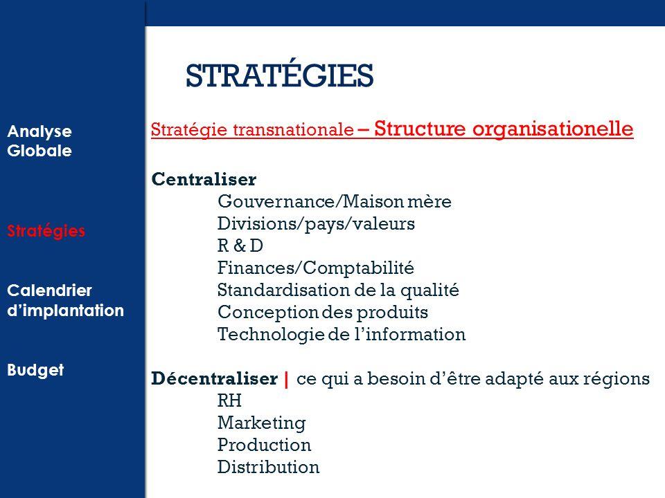 STRATÉGIES Stratégie transnationale – Structure organisationelle
