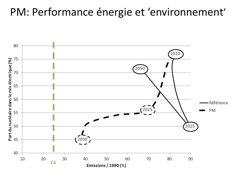 PM: Performance énergie et 'environnement'