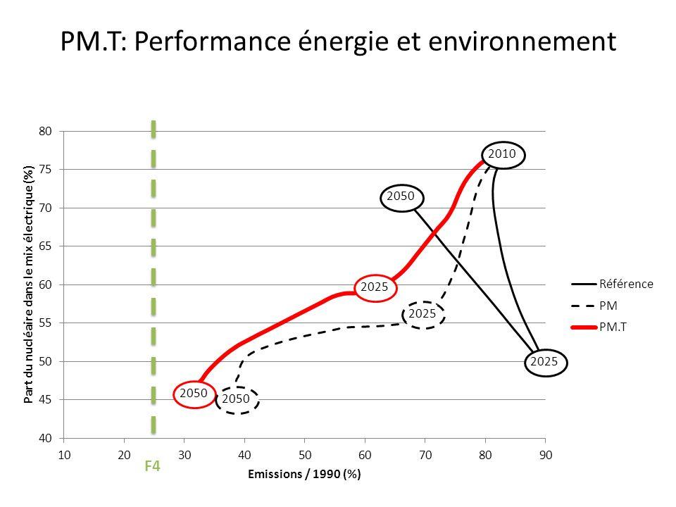 PM.T: Performance énergie et environnement