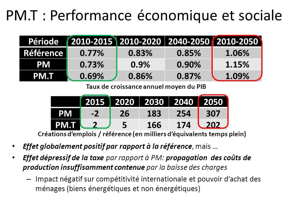 PM.T : Performance économique et sociale